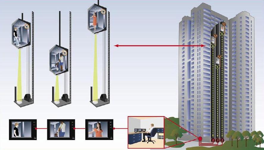 Cung cấp và lắp đặt hệ thống thang máy toàn quốc